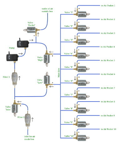 pneumatic connections